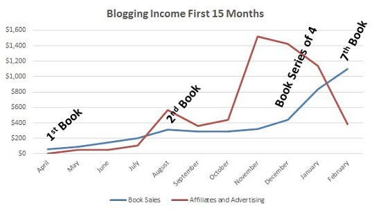 February blogging income by income stream