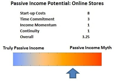 Passive Income Potential Online Stores