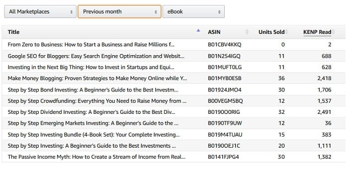 How I Made $1,928 Last Month Self-Publishing on Amazon