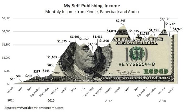 how much do self published authors make a month