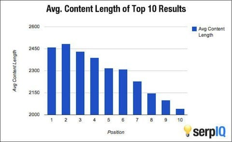 content length google rank