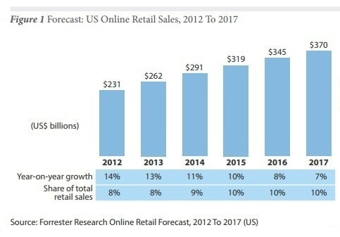 online retail sales Amazon FBA