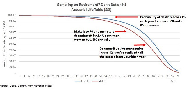 relying on retirement