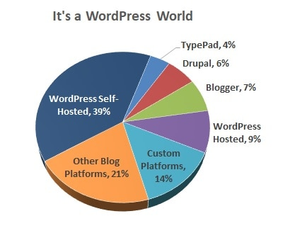 why start a blog on wordpress