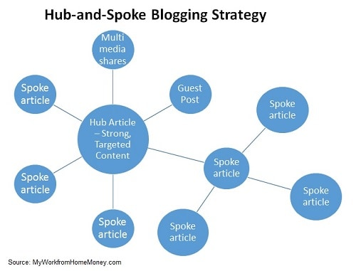 hub spoke internal linking