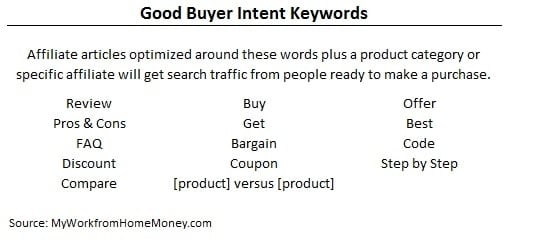 buyer-intent-keywords-affiliate-programs