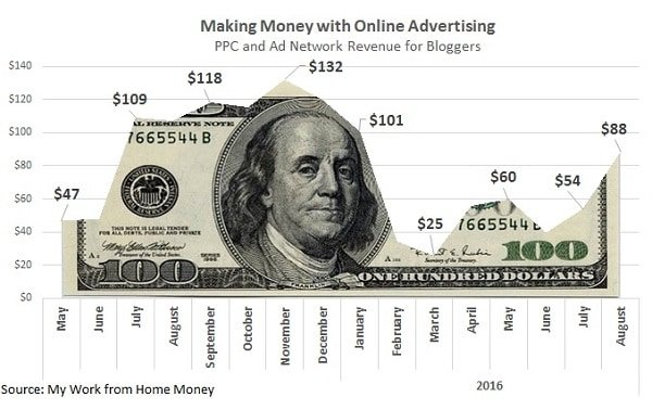 how-much-ad-networks-advertising
