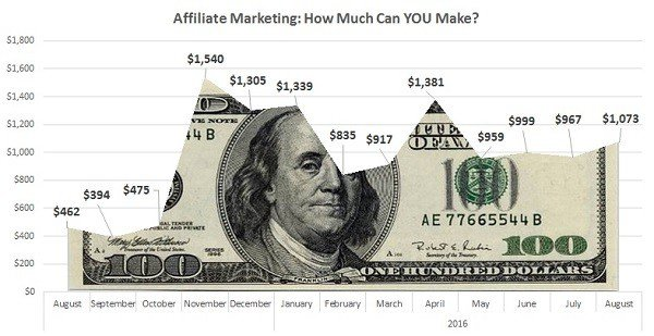 how-much-can-you-make-affiliate-marketing-blog