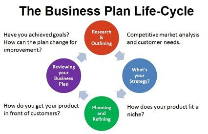 Make a Business Plan Life Cycle