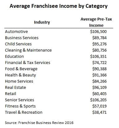 average franchise income survey