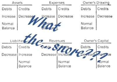 small business accounting t graphs