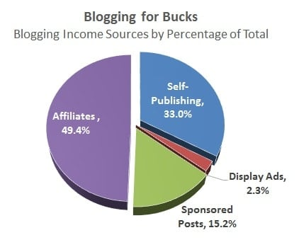 affiliate conversion rate and blogging income