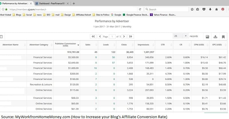 how to increase blog affiliate conversion rate