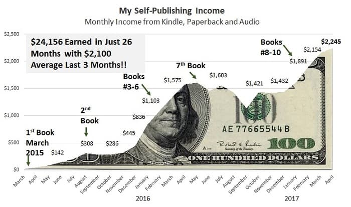 self publishing passive income