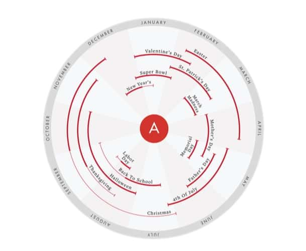 blogging content calendar wheel