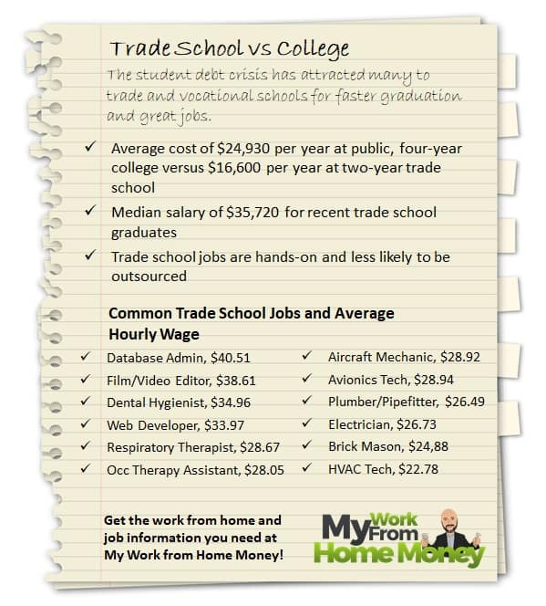 scholastic work from home avoiding the student debt trap with trade school 2106