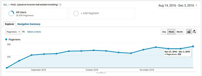 case study how to promote a blog post