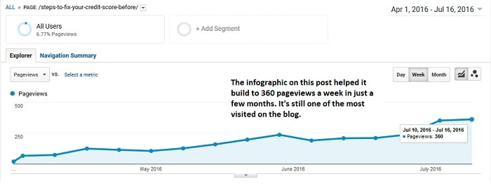 how to use infographic for blog traffic and seo
