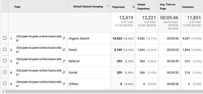 seo traffic for blog page