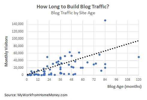 blogging traffic by blog age