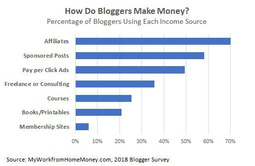 how do bloggers make money sources