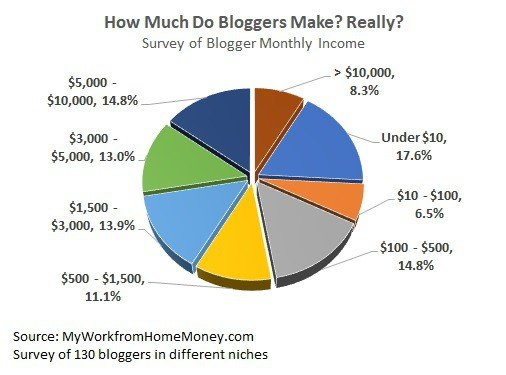 how much do bloggers make each month