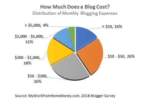 how much does blogging cost per month