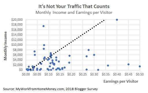 how much money do blogs make per visitor