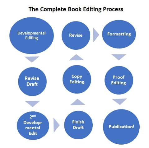 self publishing book editing process