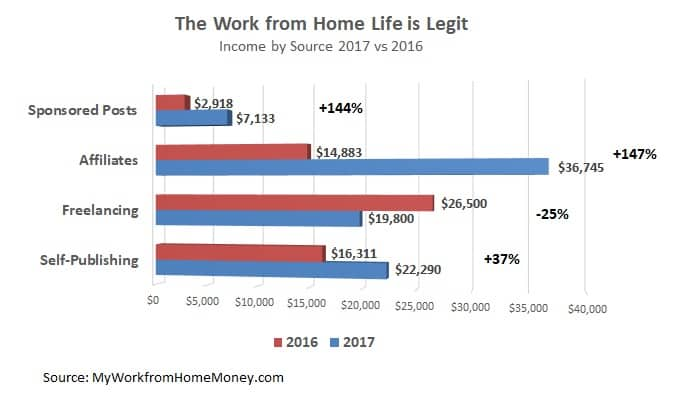 2018 work from home goals