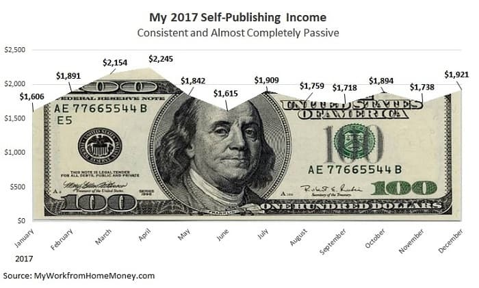 2017 self publishing income