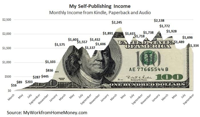 self publishing income 2018