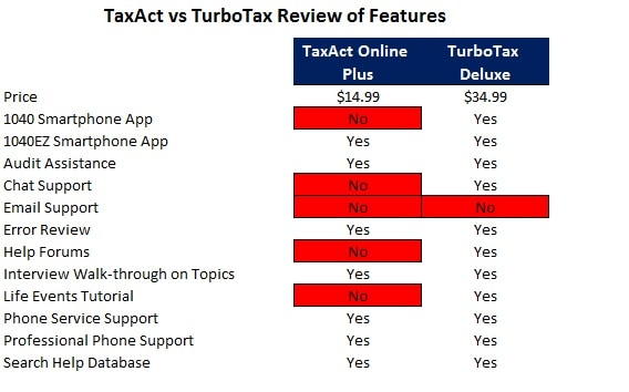 taxact vs turbotax features