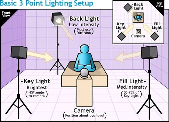 best lighting setup for youtube