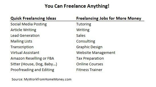online side jobs freelancing