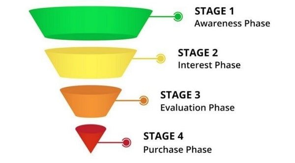 course sales funnel