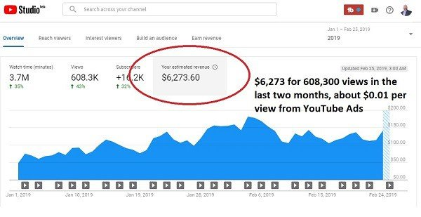 how i make money on youtube everyday