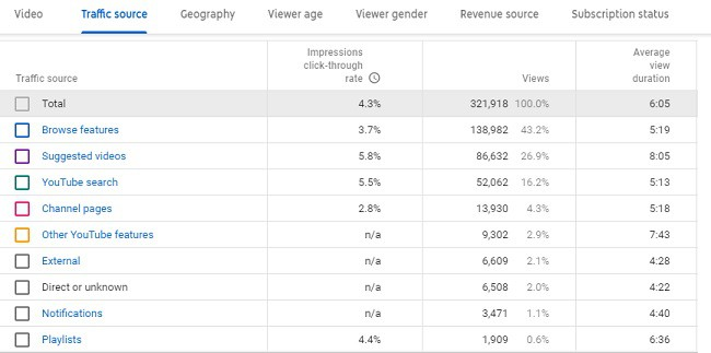 how to use youtube analytics to grow channel