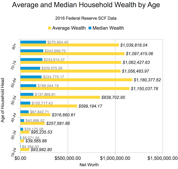average net worth by age america