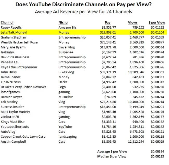 how much does youtube pay channels per view