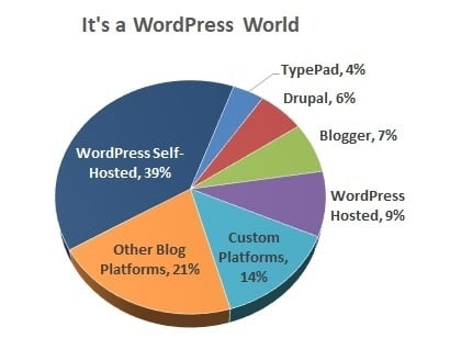 where to start a blog online
