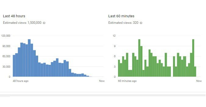 Youtube views going down suddenly
