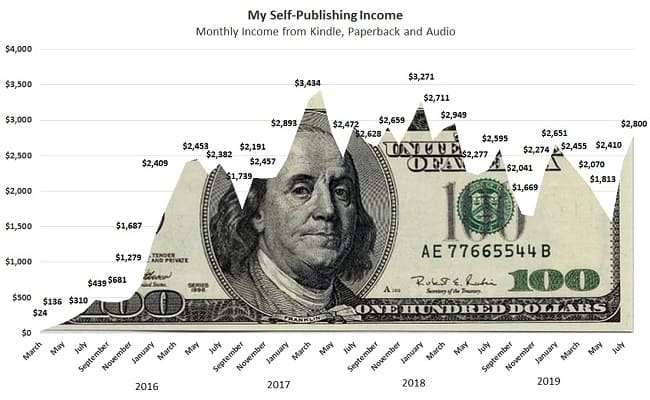 My Amazon Self-Publishing Income