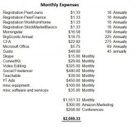 Monthly Blogging and Online Expenses