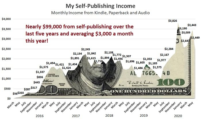Can You Still Make Money Self Publishing on Amazon